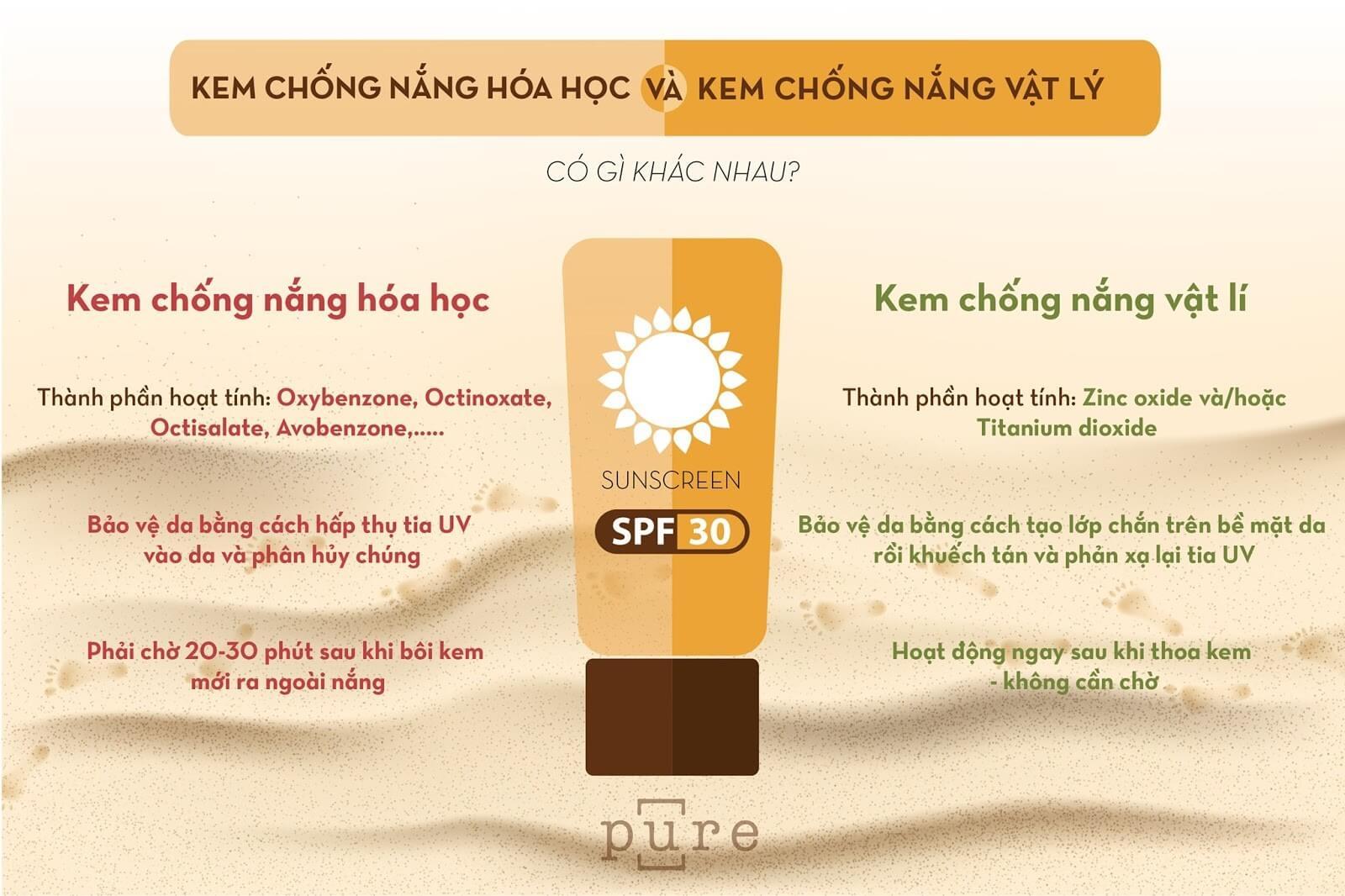 Tìm hiểu kem chống nắng cho làn da nhạy cảm